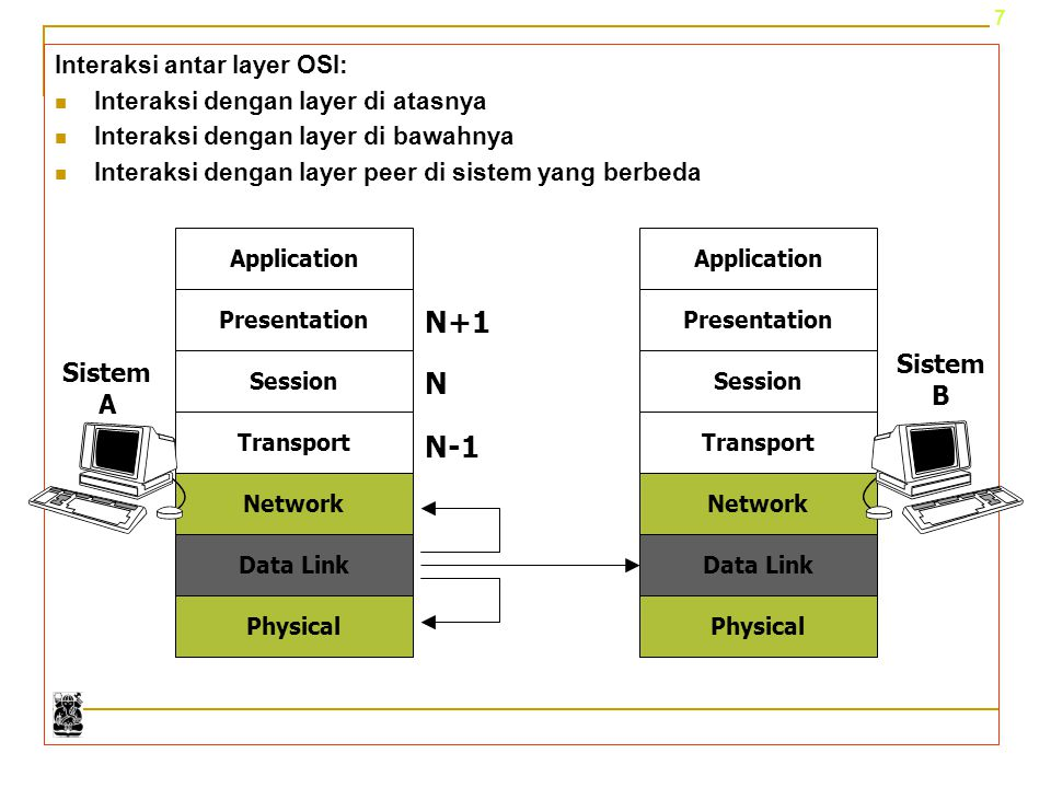 8 Layer dan pertukaran informasi Sistem A Sistem B Header 4Data Header 3 1 7 6 4 3 2 5 1 7 6 4 3 2 5 enkapsulasi DataHeader 2 Data Network Protocol Data Unit = PDU