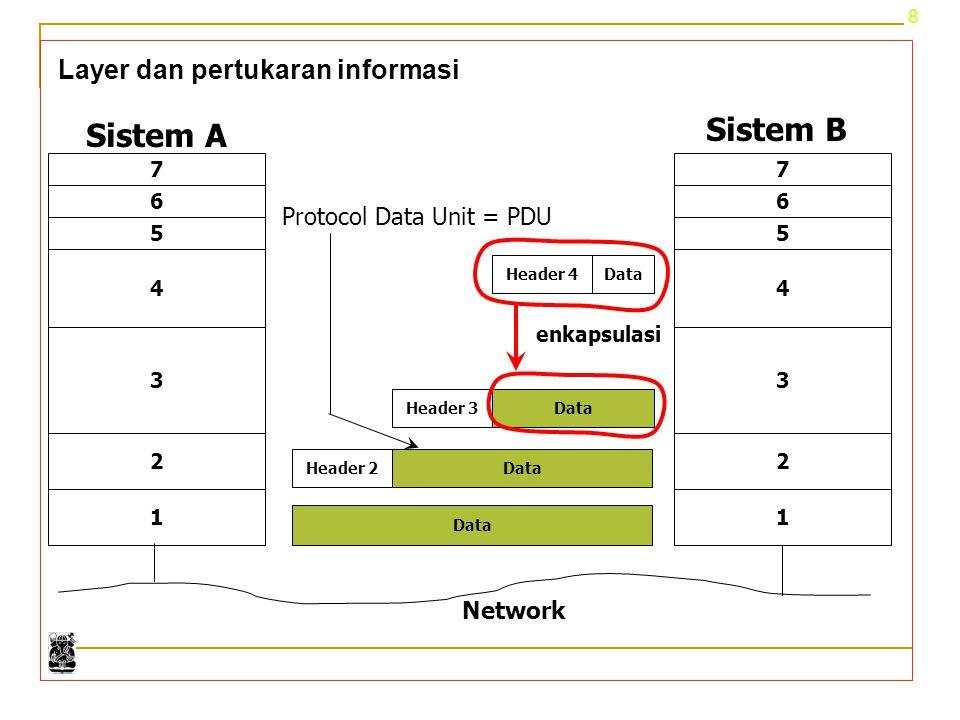 8 Layer dan pertukaran informasi Sistem A Sistem B Header 4Data Header 3 1 7 6 4 3 2 5 1 7 6 4 3 2 5 enkapsulasi DataHeader 2 Data Network Protocol Da