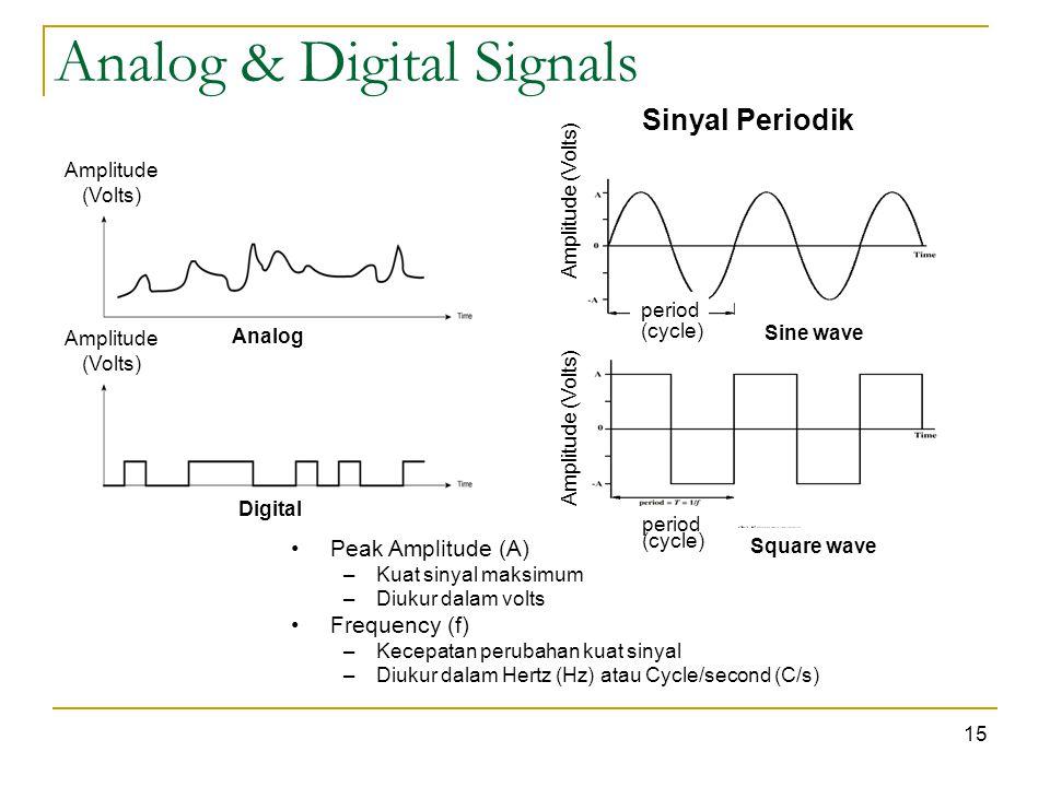 Analog & Digital Signals Analog Digital Sinyal Periodik Sine wave Square wave Amplitude (Volts) Amplitude (Volts) Amplitude (Volts) 15 period Peak Amplitude (A) –Kuat sinyal maksimum –Diukur dalam volts Frequency (f) –Kecepatan perubahan kuat sinyal –Diukur dalam Hertz (Hz) atau Cycle/second (C/s) (cycle)