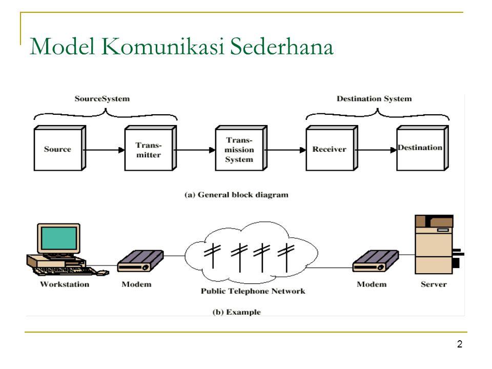 Protokol Digunakan untuk komunikasi antar entitas didalam sebuah sistem Harus berbicara menggunakan bahasa yang sama Entitas  Program Aplikasi pengguna  Fasilitas e-mail  Terminal Sistem  Komputer  Terminal  Remote sensor