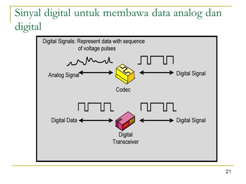 Sinyal digital untuk membawa data analog dan digital 21