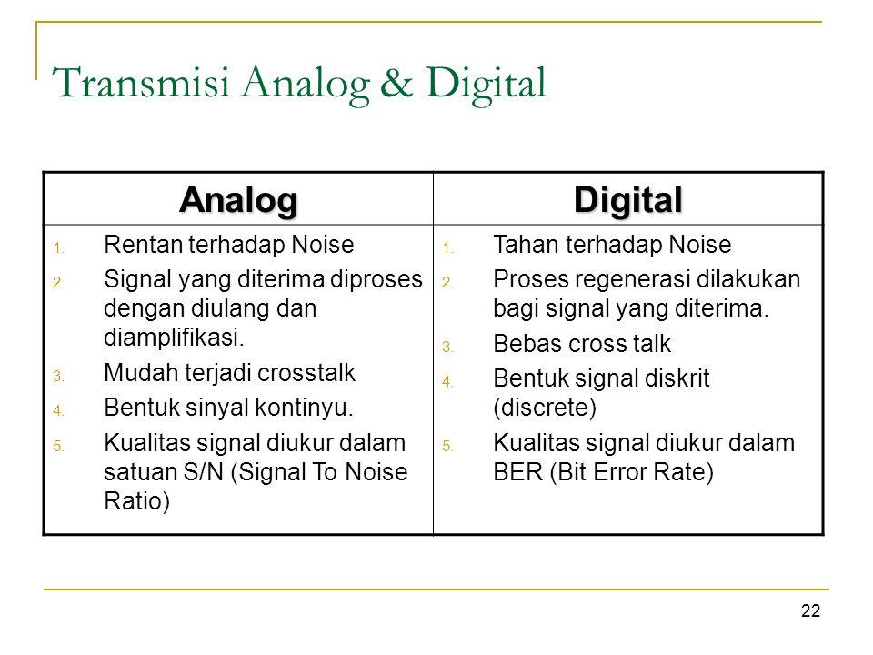 Transmisi Analog & Digital 22 AnalogDigital 1. Rentan terhadap Noise 2.