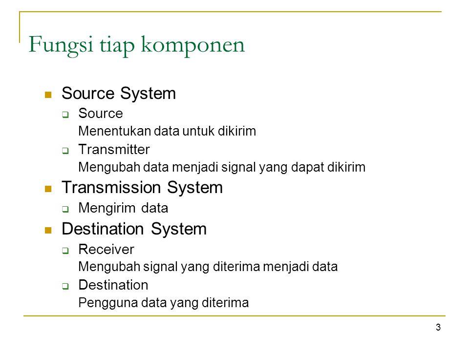 3 Fungsi tiap komponen Source System  Source Menentukan data untuk dikirim  Transmitter Mengubah data menjadi signal yang dapat dikirim Transmission System  Mengirim data Destination System  Receiver Mengubah signal yang diterima menjadi data  Destination Pengguna data yang diterima
