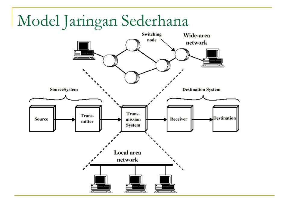 Komponen Jaringan NIC (Network Interface Card) Media Komunikasi Jaringan NOS (Network Operating System) Modem