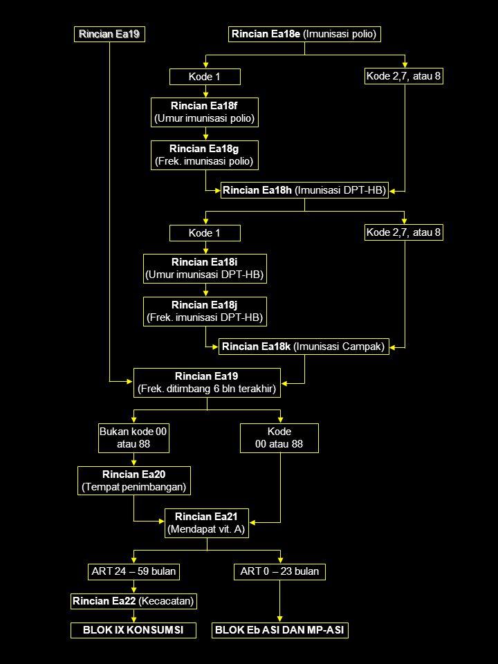 Rincian Ea18e (Imunisasi polio) Kode 1 Kode 2,7, atau 8 Rincian Ea18f (Umur imunisasi polio) Rincian Ea18g (Frek.