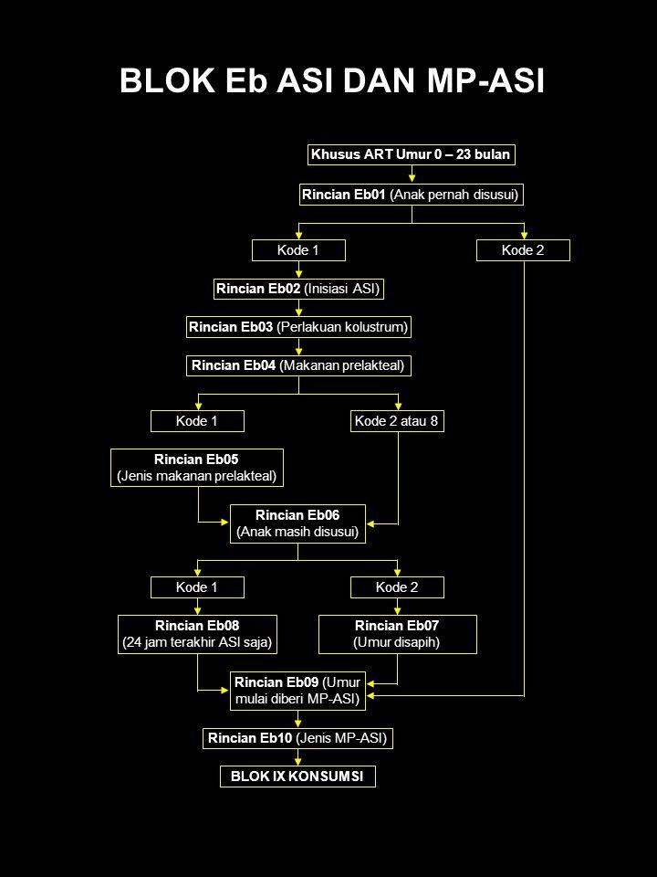 Rincian Eb03 (Perlakuan kolustrum) Khusus ART Umur 0 – 23 bulan Rincian Eb01 (Anak pernah disusui) Kode 1Kode 2 Rincian Eb02 (Inisiasi ASI) Rincian Eb04 (Makanan prelakteal) Kode 1Kode 2 atau 8 Rincian Eb05 (Jenis makanan prelakteal) Rincian Eb06 (Anak masih disusui) Kode 2Kode 1 Rincian Eb07 (Umur disapih) Rincian Eb08 (24 jam terakhir ASI saja) Rincian Eb09 (Umur mulai diberi MP-ASI) Rincian Eb10 (Jenis MP-ASI) BLOK IX KONSUMSI BLOK Eb ASI DAN MP-ASI
