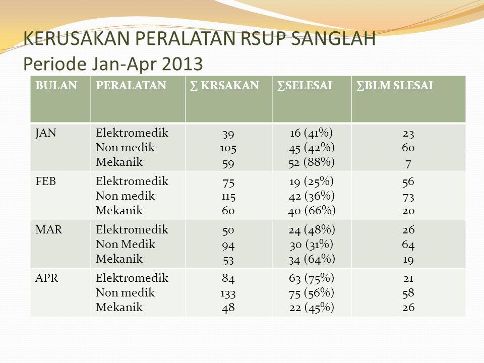KERUSAKAN PERALATAN RSUP SANGLAH Periode Jan-Apr 2013 BULANPERALATAN∑ KRSAKAN∑SELESAI∑BLM SLESAI JANElektromedik Non medik Mekanik 39 105 59 16 (41%)