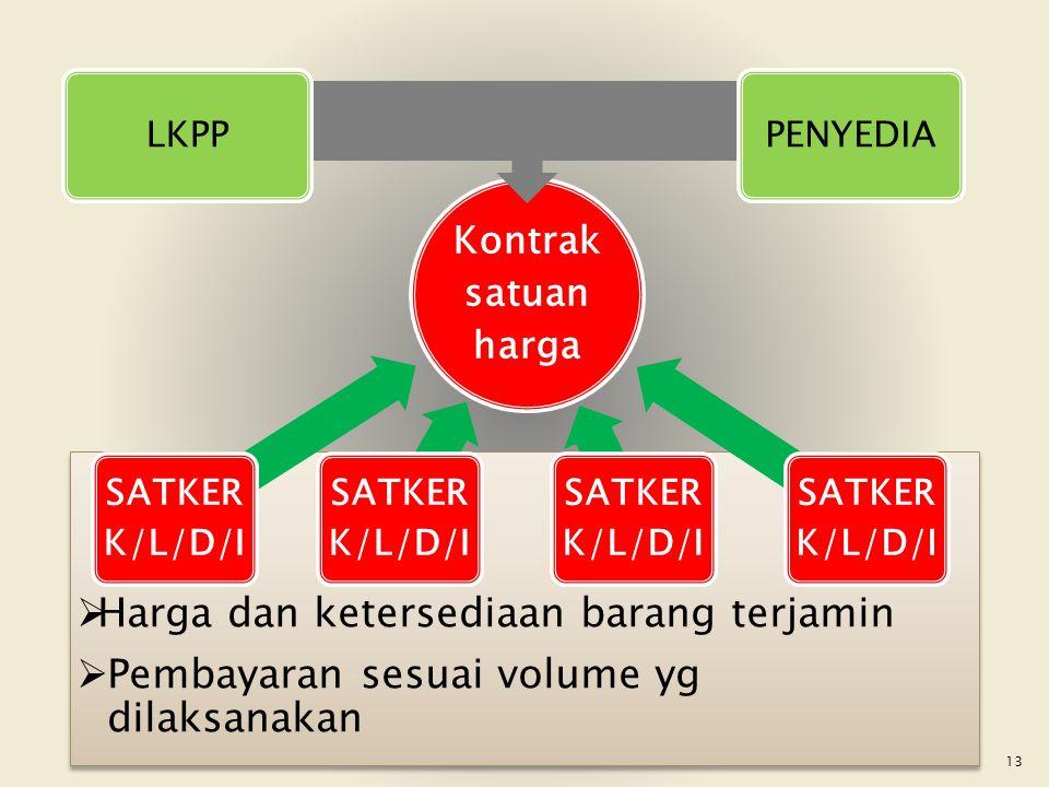 Harga dan ketersediaan barang terjamin  Pembayaran sesuai volume yg dilaksanakan  Harga dan ketersediaan barang terjamin  Pembayaran sesuai volum