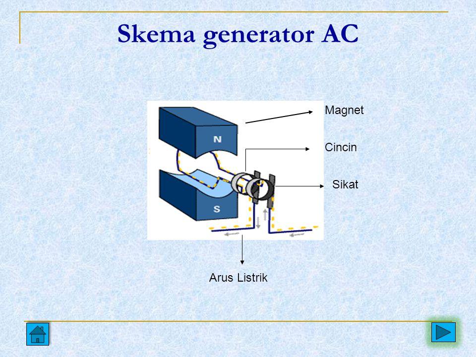 PENDAHULUAN Arus dan tegangan bolak-balik (AC) adalah arus yang dihasilkan oleh sebuah sumber generator AC dimana arus dan tegangan merupakan fungsi w