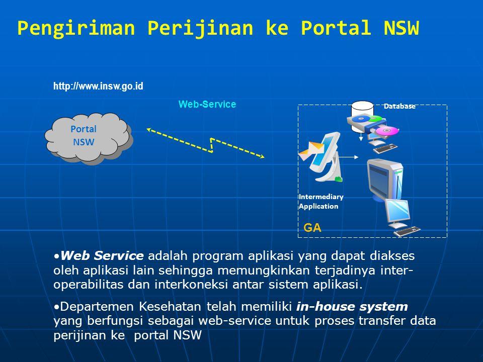 Portal NSW Database Intermediary Application http://www.insw.go.id Pengiriman Perijinan ke Portal NSW Web-Service GA Web Service adalah program aplika