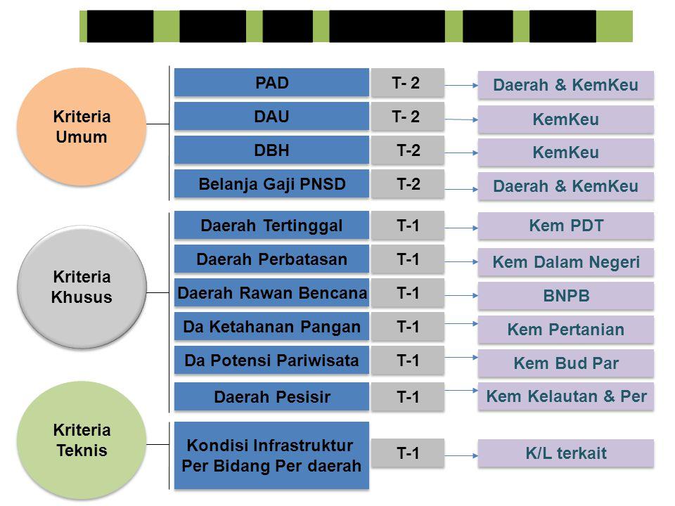 Kriteria Umum Kriteria Umum Kriteria Khusus Kriteria Khusus Kriteria Teknis Kriteria Teknis PAD DBH Daerah Tertinggal Daerah Perbatasan Daerah Rawan B