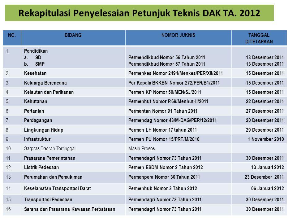Rekapitulasi Penyelesaian Petunjuk Teknis DAK TA. 2012 NO.BIDANGNOMOR JUKNISTANGGAL DITETAPKAN 1. Pendidikan a.SD b.SMP Permendikbud Nomor 56 Tahun 20