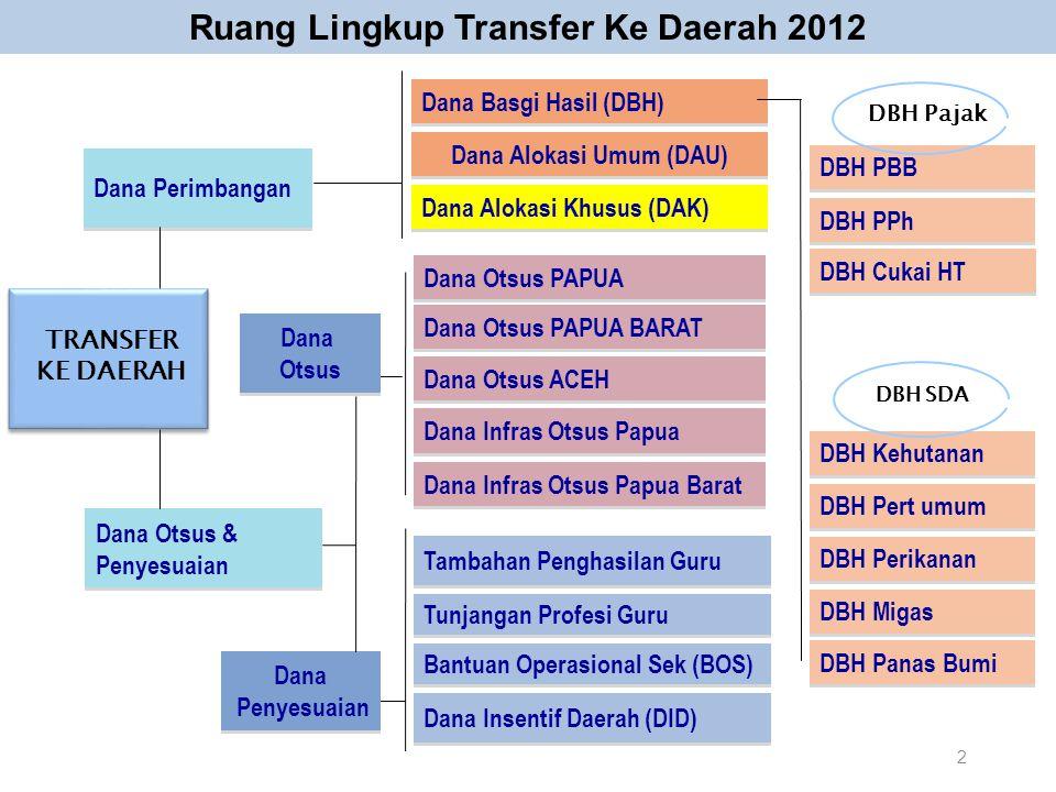 Ruang Lingkup Transfer Ke Daerah 2012 Dana Perimbangan Dana Otsus & Penyesuaian Dana Otsus & Penyesuaian Dana Basgi Hasil (DBH) Dana Alokasi Umum (DAU