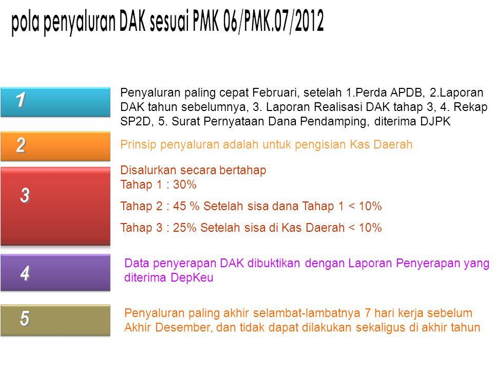 Penyaluran paling cepat Februari, setelah 1.Perda APDB, 2.Laporan DAK tahun sebelumnya, 3. Laporan Realisasi DAK tahap 3, 4. Rekap SP2D, 5. Surat Pern