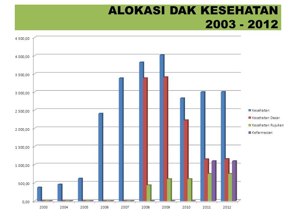 18 Daerah penerima DAK dapat melakukan optimalisasi penggunaan DAK dengan merencanakan dan menganggarkan kembali kegiatan DAK dalam APBD Perubahan tahun berjalan apabila akumulasi nilai kontrak pada suatu bidang DAK lebih kecil dari pagu bidang DAK tersebut.