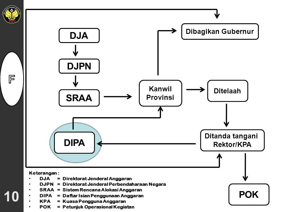 09 RKA-KL RUU-APBN UU-APBN PERPRES DIPAPOK RPD RAB & RAPA RKA-KL RKA-KL yang Dibahas dengan DJA RKA-KL yang Berdasar Pagu Indikatif Dokumen Anggaran D