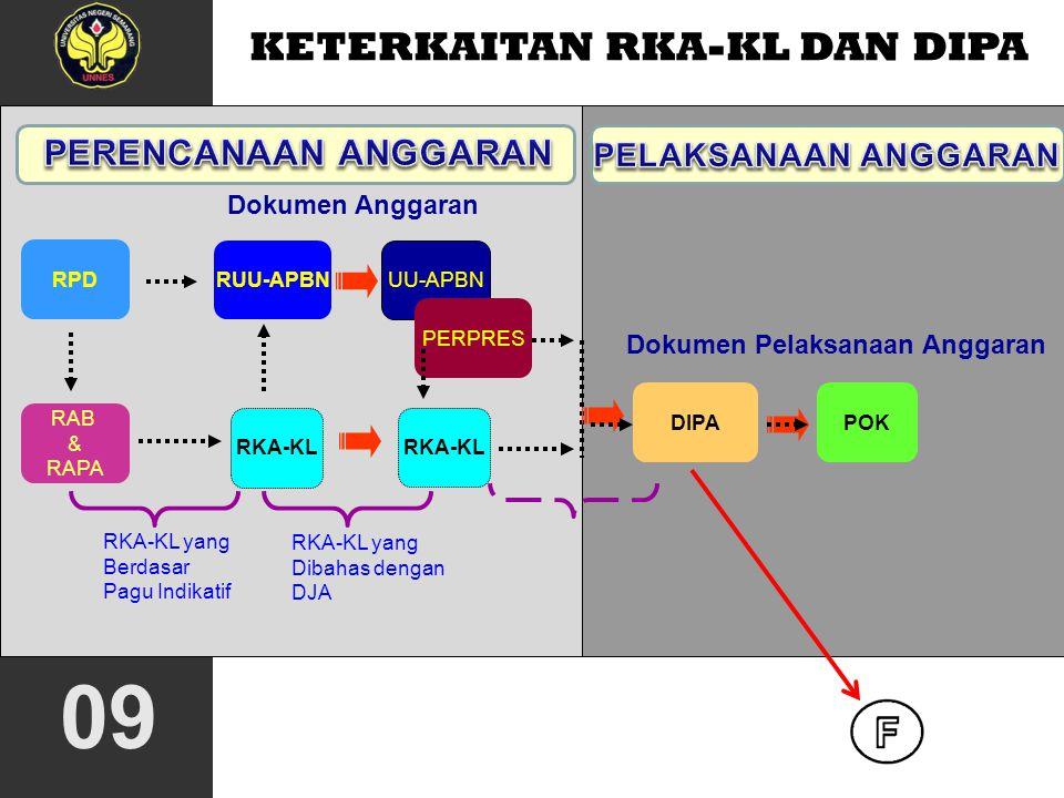 08 KETERKAITAN DIPA DENGAN RKA-KL RPD merupakan dokumen awal unit kerja sebagai pedoman penyusunan RKA-KL RKA-KL merupakan dokumen anggaran sebagai ba