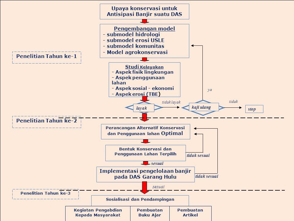 Penelitian Tahun ke-3 Penelitian Tahun ke-1 Penelitian Tahun ke-2 Sosialisasi dan Pendampingan Kegiatan Pengabdian Kepada Masyarakat Pembuatan Buku Ajar Pembuatan Artikel tidak tidak layak ya Upaya konservasi untuk Antisipasi Banjir suatu DAS Pengembangan model - submodel hidrologi - submodel erosi USLE - submodel komunitas - Model agrokonservasi Studi Kelayakan - Aspek fisik lingkungan - Aspek penggunaan lahan - Aspek sosial - ekonomi - Aspek erosi (TBE ) Perancangan Alternatif Konservasi dan Penggunaan lahan Optimal Implementasi pengelolaan banjir pada DAS Garang Hulu Bentuk Konservasi dan Penggunaan Lahan Terpilih sesuai tidak sesuai layak kaji ulang stop