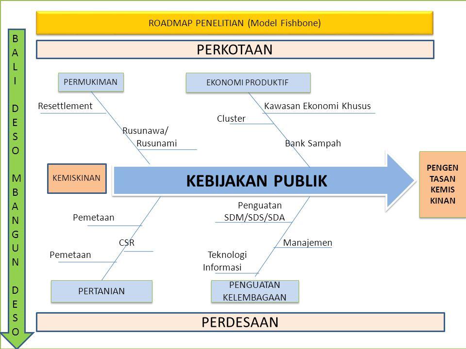 Resettlement Kawasan Ekonomi Khusus Cluster Rusunawa/ Rusunami Bank Sampah Penguatan Pemetaan SDM/SDS/SDA CSR Manajemen Pemetaan Teknologi Informasi KEBIJAKAN PUBLIK PENGEN TASAN KEMIS KINAN PENGEN TASAN KEMIS KINAN ROADMAP PENELITIAN (Model Fishbone) EKONOMI PRODUKTIF PERTANIAN PENGUATAN KELEMBAGAAN PERMUKIMAN KEMISKINAN PERKOTAAN PERDESAAN BALIDESOMBANGUNDESOBALIDESOMBANGUNDESO