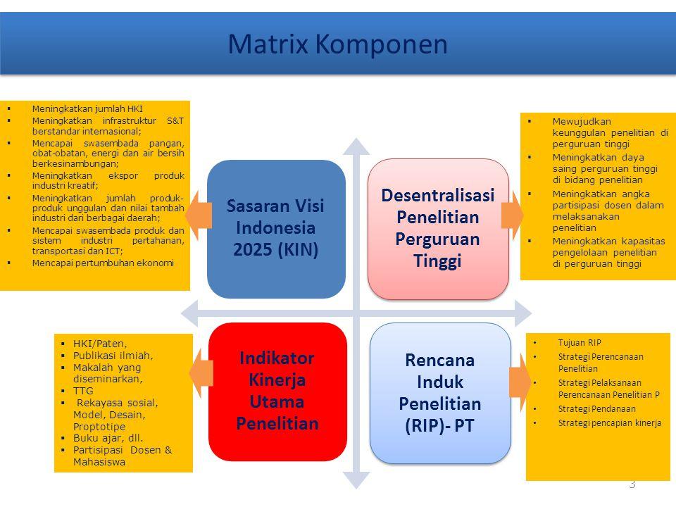 3 Sasaran Visi Indonesia 2025 (KIN) Desentralisasi Penelitian Perguruan Tinggi Rencana Induk Penelitian (RIP)- PT Indikator Kinerja Utama Penelitian Matrix Komponen  Mewujudkan keunggulan penelitian di perguruan tinggi  Meningkatkan daya saing perguruan tinggi di bidang penelitian  Meningkatkan angka partisipasi dosen dalam melaksanakan penelitian  Meningkatkan kapasitas pengelolaan penelitian di perguruan tinggi  Meningkatkan jumlah HKI  Meningkatkan infrastruktur S&T berstandar internasional;  Mencapai swasembada pangan, obat-obatan, energi dan air bersih berkesinambungan;  Meningkatkan ekspor produk industri kreatif;  Meningkatkan jumlah produk- produk unggulan dan nilai tambah industri dari berbagai daerah;  Mencapai swasembada produk dan sistem industri pertahanan, transportasi dan ICT;  Mencapai pertumbuhan ekonomi Tujuan RIP Strategi Perencanaan Penelitian Strategi Pelaksanaan Perencanaan Penelitian P Strategi Pendanaan Strategi pencapian kinerja  HKI/Paten,  Publikasi ilmiah,  Makalah yang diseminarkan,  TTG  Rekayasa sosial, Model, Desain, Proptotipe  Buku ajar, dll.