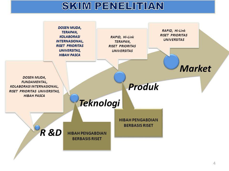 4 R &D Teknologi Produk Market DOSEN MUDA, FUNDAMENTAL, KOLABORASI INTERNASIONAL, RISET PRIORITAS UNIVERSITAS, HIBAH PASCA DOSEN MUDA, FUNDAMENTAL, KOLABORASI INTERNASIONAL, RISET PRIORITAS UNIVERSITAS, HIBAH PASCA DOSEN MUDA, TERAPAN, KOLABORASI INTERNASIONAL, RISET PRIORITAS UNIVERSITAS, HIBAH PASCA DOSEN MUDA, TERAPAN, KOLABORASI INTERNASIONAL, RISET PRIORITAS UNIVERSITAS, HIBAH PASCA RAPID, Hi-Link TERAPAN, RISET PRIORITAS UNIVERSITAS RAPID, Hi-Link TERAPAN, RISET PRIORITAS UNIVERSITAS HIBAH PENGABDIAN BERBASIS RISET RAPID, Hi-Link RISET PRIORITAS UNIVERSITAS RAPID, Hi-Link RISET PRIORITAS UNIVERSITAS