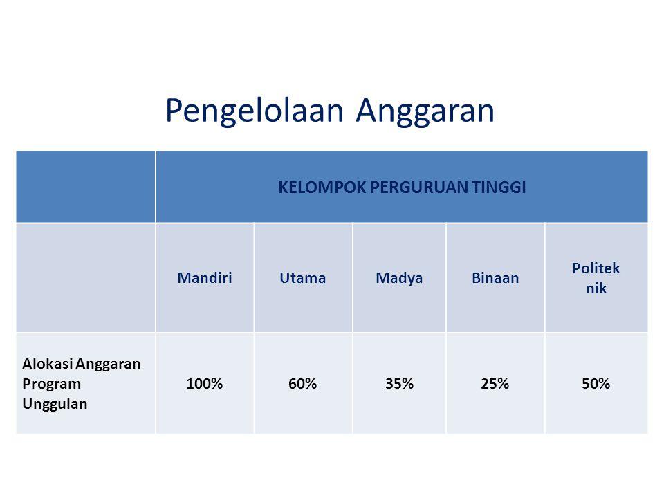 Pengelolaan Anggaran KELOMPOK PERGURUAN TINGGI MandiriUtamaMadyaBinaan Politek nik Alokasi Anggaran Program Unggulan 100%60%35%25%50%
