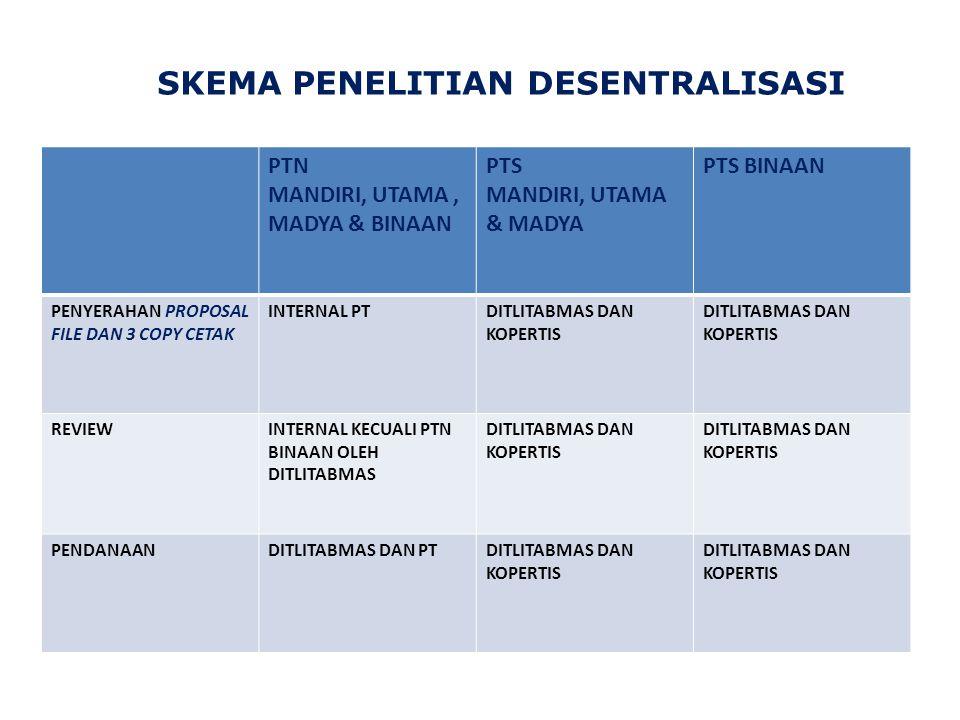 SKEMA PENELITIAN DESENTRALISASI PTN MANDIRI, UTAMA, MADYA & BINAAN PTS MANDIRI, UTAMA & MADYA PTS BINAAN PENYERAHAN PROPOSAL FILE DAN 3 COPY CETAK INTERNAL PTDITLITABMAS DAN KOPERTIS REVIEWINTERNAL KECUALI PTN BINAAN OLEH DITLITABMAS DITLITABMAS DAN KOPERTIS PENDANAANDITLITABMAS DAN PTDITLITABMAS DAN KOPERTIS