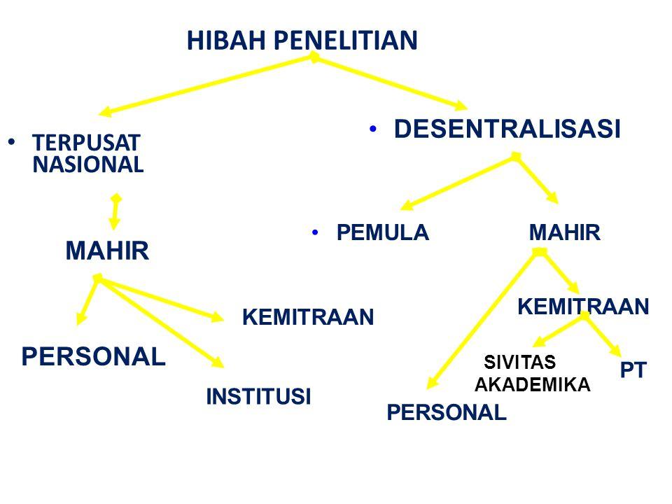 HIBAH PENELITIAN TERPUSAT NASIONAL DESENTRALISASI PERSONAL KEMITRAAN PEMULAMAHIR PERSONAL INSTITUSI KEMITRAAN SIVITAS AKADEMIKA PTPT