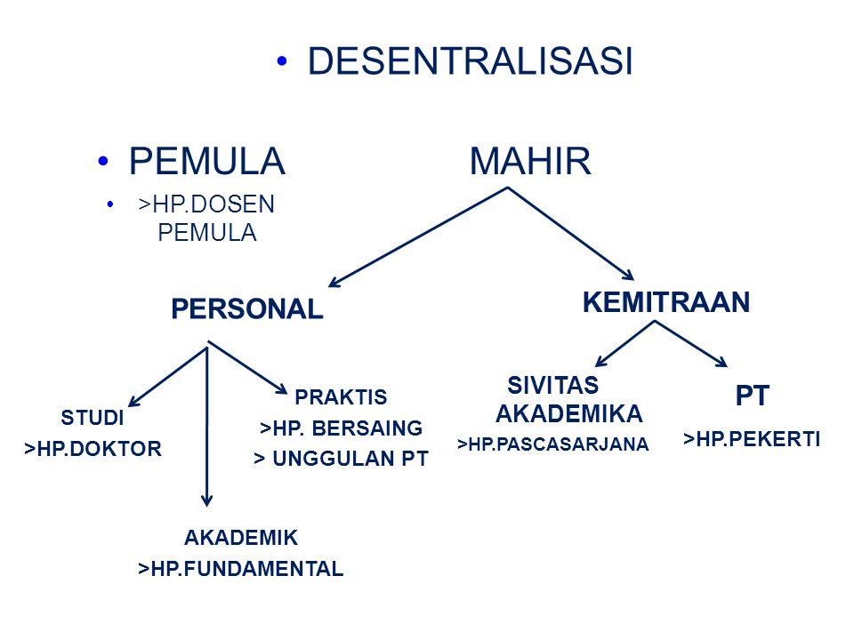 DESENTRALISASI PERSONAL KEMITRAAN PEMULA >HP.DOSEN PEMULA MAHIR STUDI >HP.DOKTOR AKADEMIK >HP.FUNDAMENTAL PRAKTIS >HP.