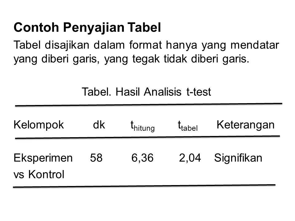 Contoh Penyajian Tabel Tabel disajikan dalam format hanya yang mendatar yang diberi garis, yang tegak tidak diberi garis. Tabel. Hasil Analisis t-test