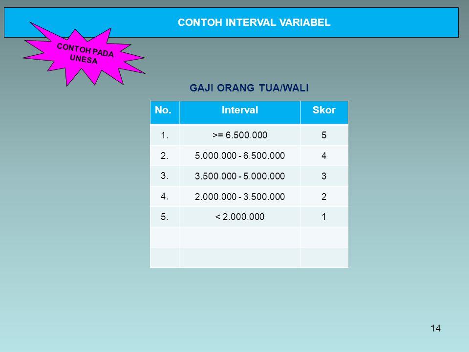 CONTOH INTERVAL VARIABEL GAJI ORANG TUA/WALI No.IntervalSkor 1. >= 6.500.0005 2. 5.000.000 - 6.500.0004 3. 3.500.000 - 5.000.0003 4. 2.000.000 - 3.500