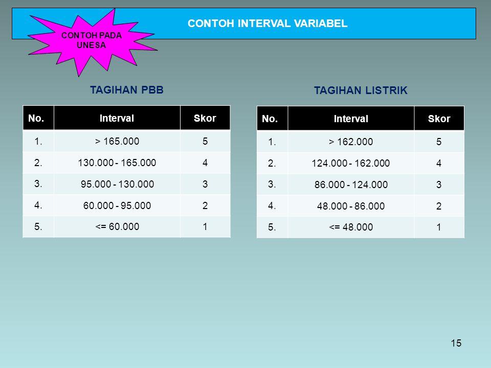 TAGIHAN PBB No.IntervalSkor 1. > 165.0005 2. 130.000 - 165.0004 3. 95.000 - 130.0003 4. 60.000 - 95.0002 5. <= 60.0001 TAGIHAN LISTRIK No.IntervalSkor