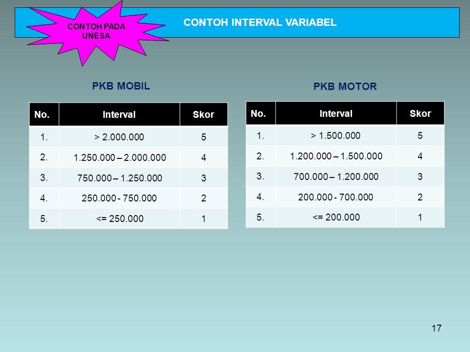 PKB MOBIL PKB MOTOR No.IntervalSkor 1. > 2.000.0005 2. 1.250.000 – 2.000.0004 3. 750.000 – 1.250.0003 4. 250.000 - 750.0002 5. <= 250.0001 No.Interval