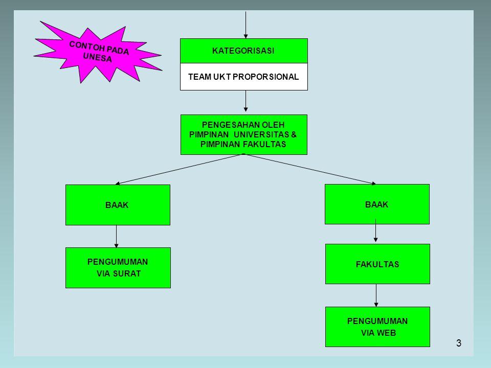 KOMPONEN / VARIABEL PEKERJAAN ORTU PEKERJAAN ORTU PENGHASILAN ORTU PENGHASILAN ORTU TAGIHAN PBB TAGIHAN PBB TAGIHAN LISTRIK TAGIHAN LISTRIK TAGIHAN TELEPON TAGIHAN TELEPON TAGIHAN AIR TAGIHAN AIR PAJAK KENDARAAN BERMOTOR (BPKB) PAJAK KENDARAAN BERMOTOR (BPKB) Tiap komponen di klaster kan Klaster tiap komponen diberi bobot Hasil pembobotan semua komponen di jumlahkan Menghasilkan SKOR/INDEK KEMAMPUAN ORTU SKOR/INDEK masuk ke KATAGORI REGULER atau NON-REGULER TABEL TARIF SPP (PRODI) KETEMU SPP/SPFP PROPORSIONALNYA ALUR PROSES CONTOH PADA UNESA