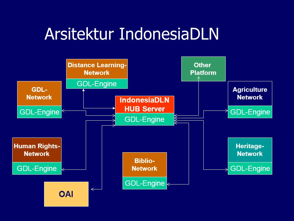 Arsitektur IndonesiaDLN IndonesiaDLN HUB Server GDL-Engine GDL- Network GDL-Engine Human Rights- Network GDL-Engine Agriculture Network GDL-Engine Heritage- Network GDL-Engine Biblio- Network GDL-Engine Other Platform Distance Learning- Network GDL-Engine OAI