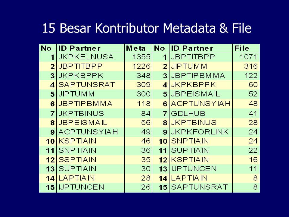 15 Besar Kontributor Metadata & File