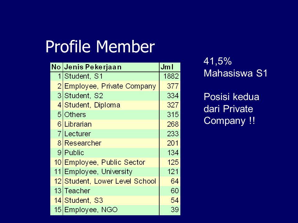 Profile Member 41,5% Mahasiswa S1 Posisi kedua dari Private Company !!