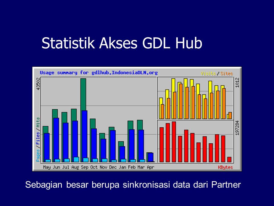 Statistik Akses GDL Hub Sebagian besar berupa sinkronisasi data dari Partner