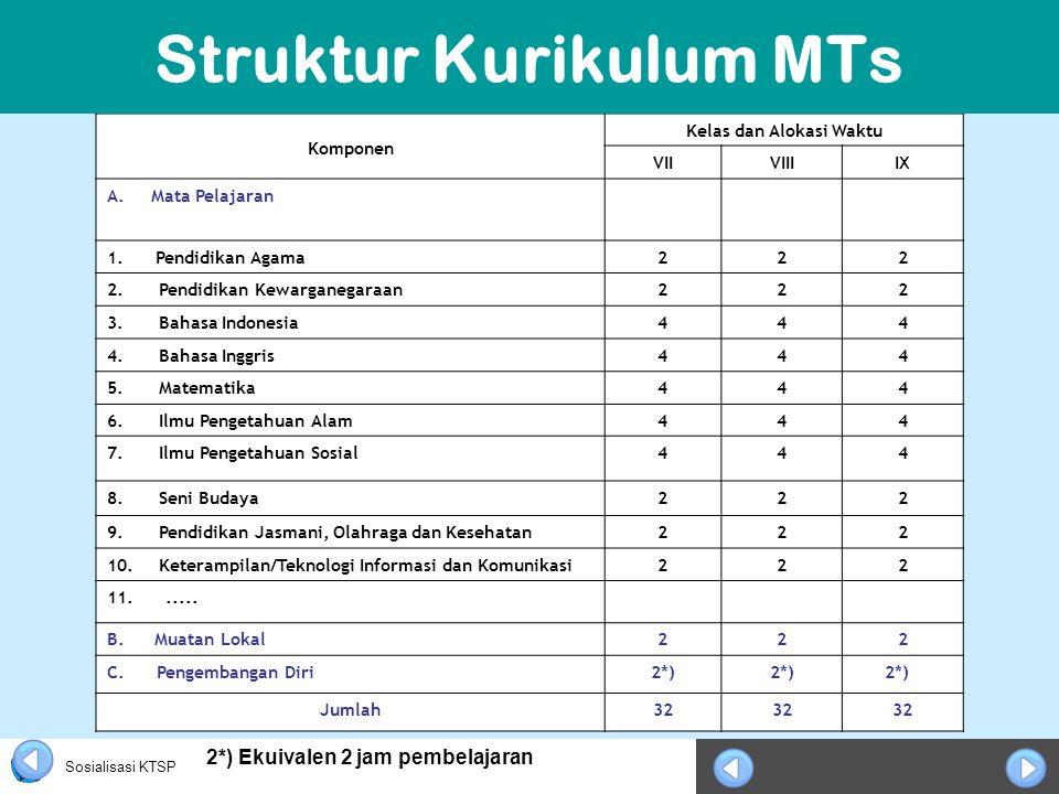 Sosialisasi KTSP Komponen Kelas dan Alokasi Waktu VIIVIIIIX A. Mata Pelajaran 1. Pendidikan Agama222 2.Pendidikan Kewarganegaraan222 3.Bahasa Indonesi