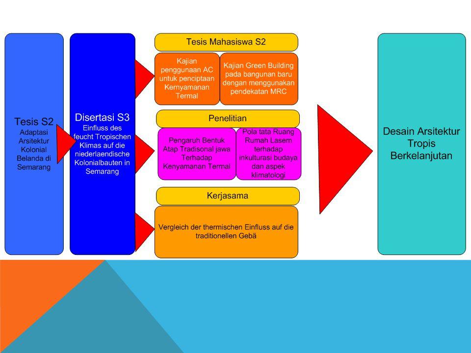 Teknik mereview road map dan diagram alir ppt download 9 ccuart Choice Image