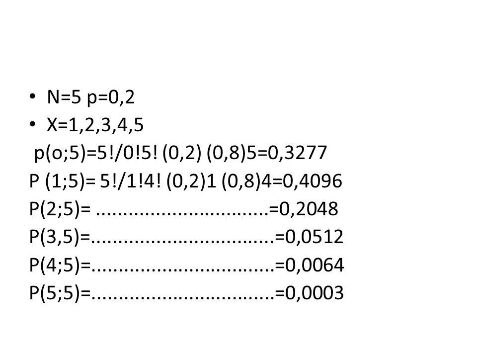 N=5 p=0,2 X=1,2,3,4,5 p(o;5)=5!/0!5! (0,2) (0,8)5=0,3277 P (1;5)= 5!/1!4! (0,2)1 (0,8)4=0,4096 P(2;5)=................................=0,2048 P(3,5)=.