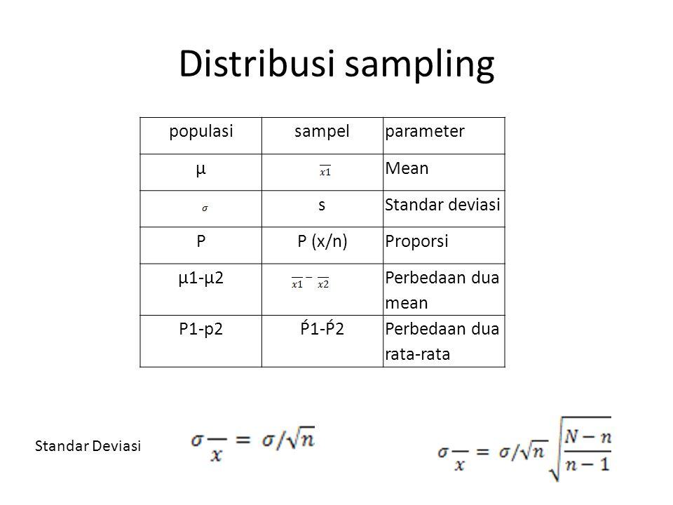 Distribusi sampling populasisampelparameter µMean sStandar deviasi PP (x/n)Proporsi µ1-µ2 Perbedaan dua mean P1-p2Ṕ1-Ṕ2Perbedaan dua rata-rata Standar