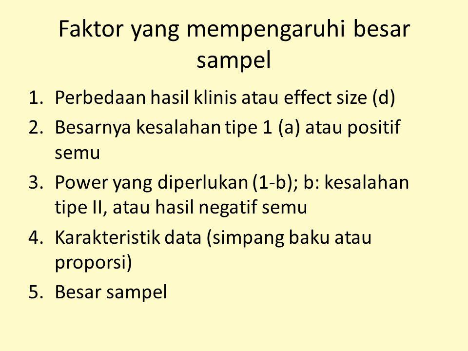 Faktor yang mempengaruhi besar sampel 1.Perbedaan hasil klinis atau effect size (d) 2.Besarnya kesalahan tipe 1 (a) atau positif semu 3.Power yang dip