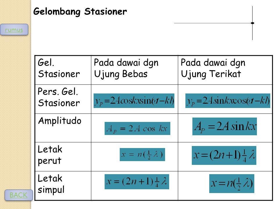 Gelombang Stasioner Gel.Stasioner Pada dawai dgn Ujung Bebas Pada dawai dgn Ujung Terikat Pers.