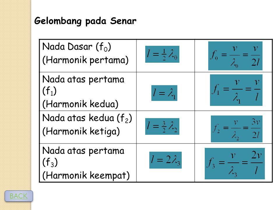 Gelombang pada Senar Nada Dasar (f 0 ) (Harmonik pertama) Nada atas pertama (f 1 ) (Harmonik kedua) Nada atas kedua (f 2 ) (Harmonik ketiga) Nada atas pertama (f 3 ) (Harmonik keempat) BACK