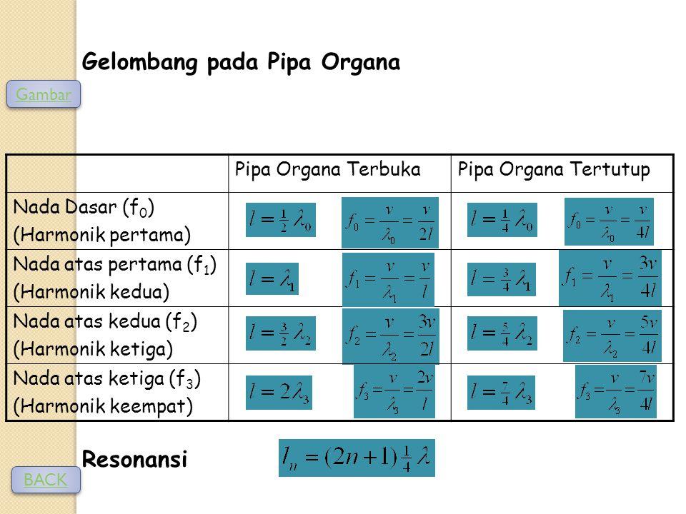 Gelombang pada Pipa Organa Resonansi Pipa Organa TerbukaPipa Organa Tertutup Nada Dasar (f 0 ) (Harmonik pertama) Nada atas pertama (f 1 ) (Harmonik kedua) Nada atas kedua (f 2 ) (Harmonik ketiga) Nada atas ketiga (f 3 ) (Harmonik keempat) BACK Gambar