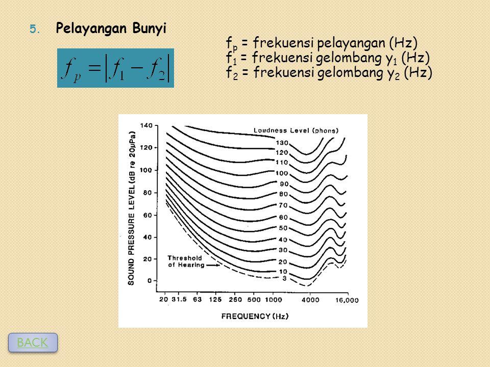 5. Pelayangan Bunyi f p = frekuensi pelayangan (Hz) f 1 = frekuensi gelombang y 1 (Hz) f 2 = frekuensi gelombang y 2 (Hz) BACK