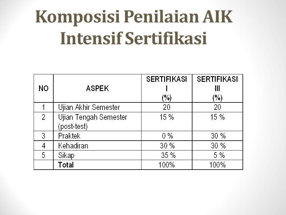 Level Taksonomi Kuliah AIK Intensif Sertifikasi