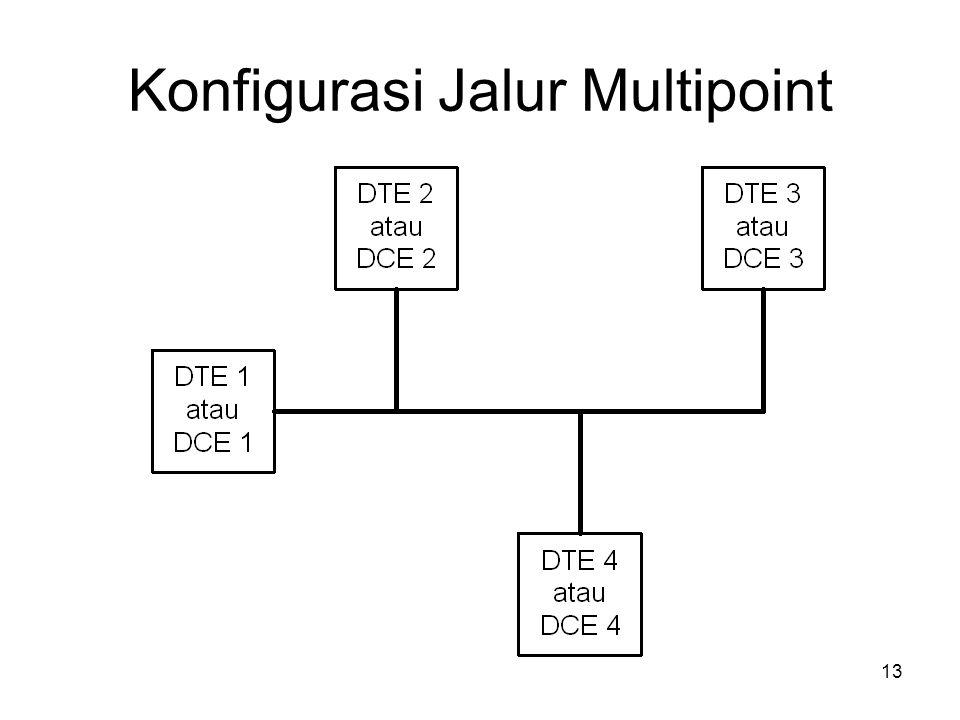 Konfigurasi Jalur Multipoint 13