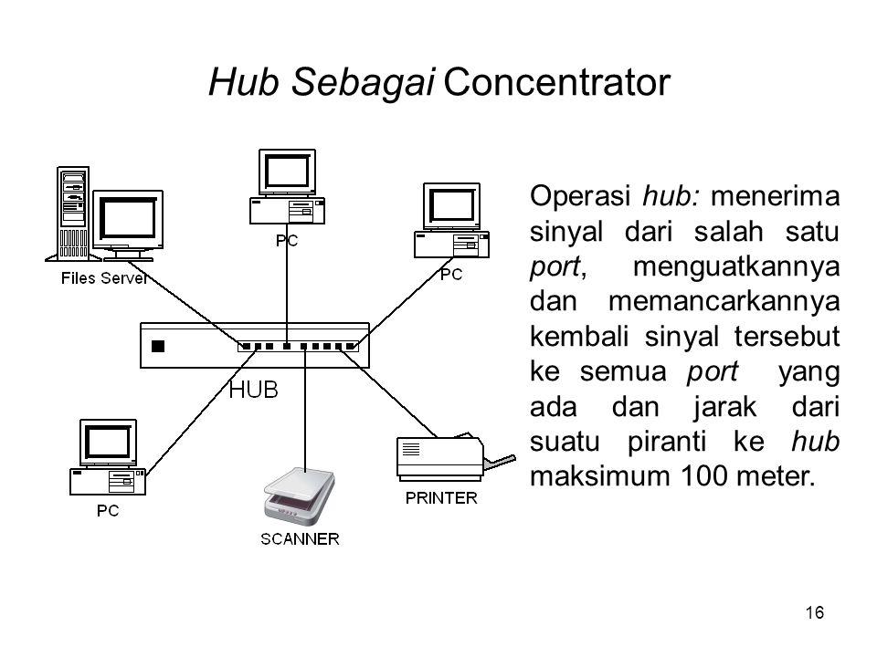 Hub Sebagai Concentrator 16 Operasi hub: menerima sinyal dari salah satu port, menguatkannya dan memancarkannya kembali sinyal tersebut ke semua port